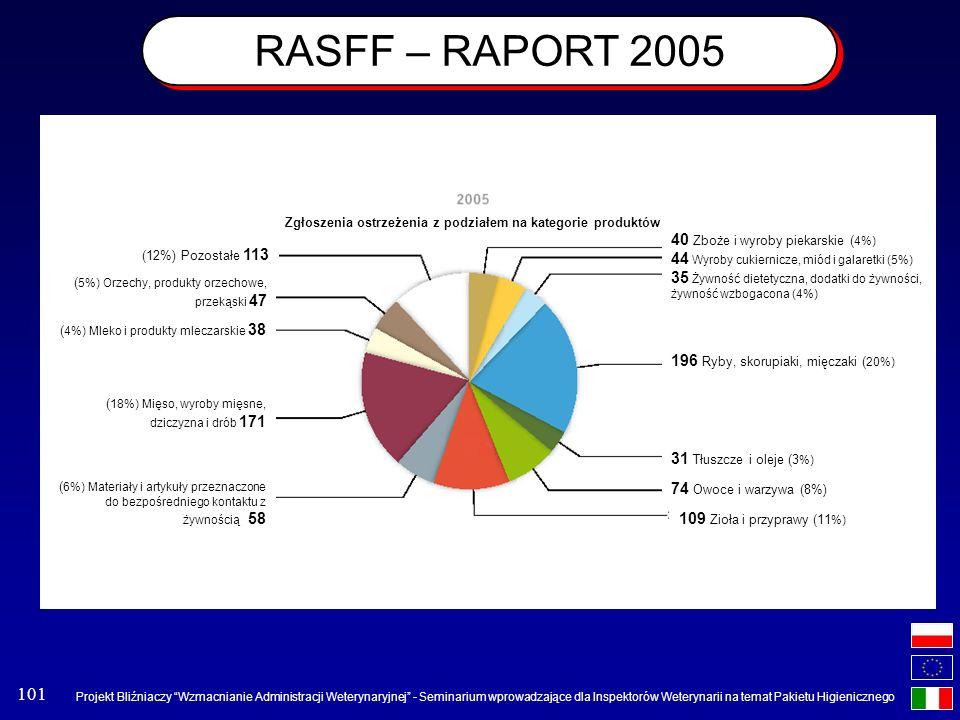 RASFF – RAPORT 2005 40 Zboże i wyroby piekarskie (4%)
