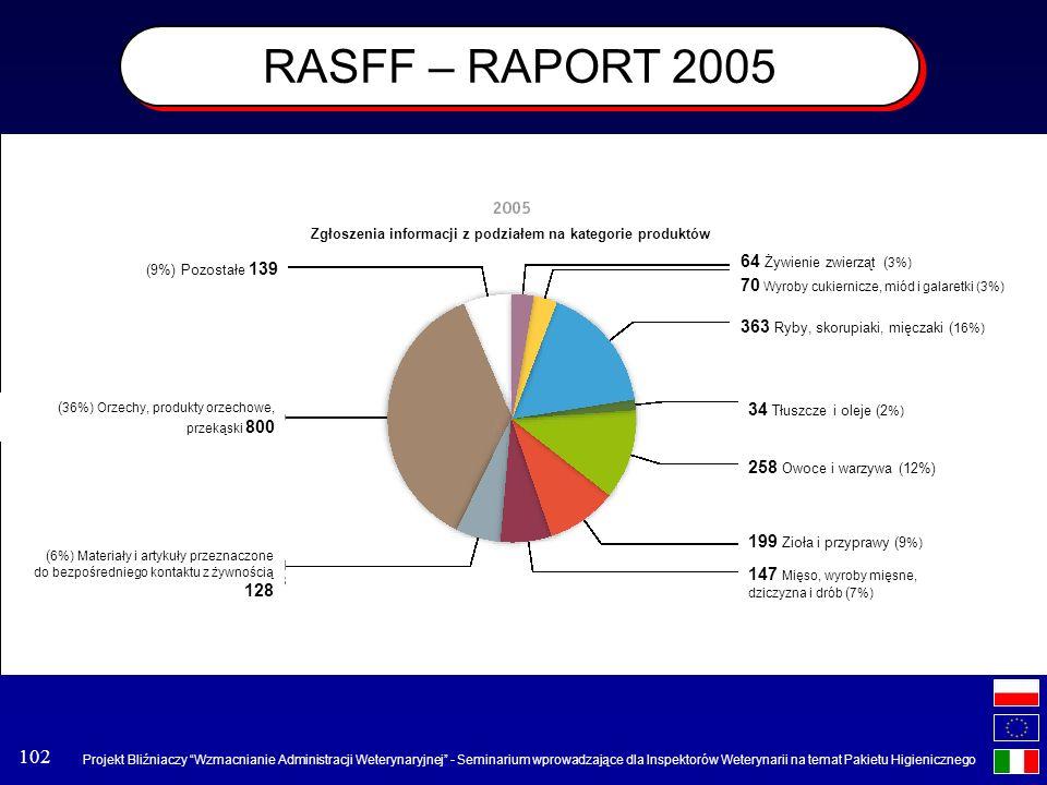 RASFF – RAPORT 2005 64 Żywienie zwierząt (3%)