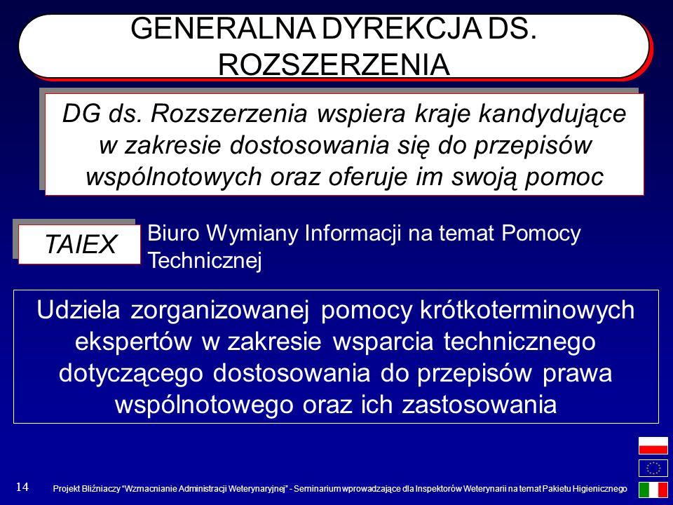 GENERALNA DYREKCJA DS. ROZSZERZENIA