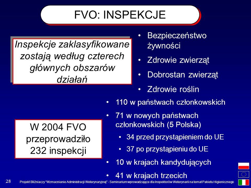 W 2004 FVO przeprowadziło 232 inspekcji