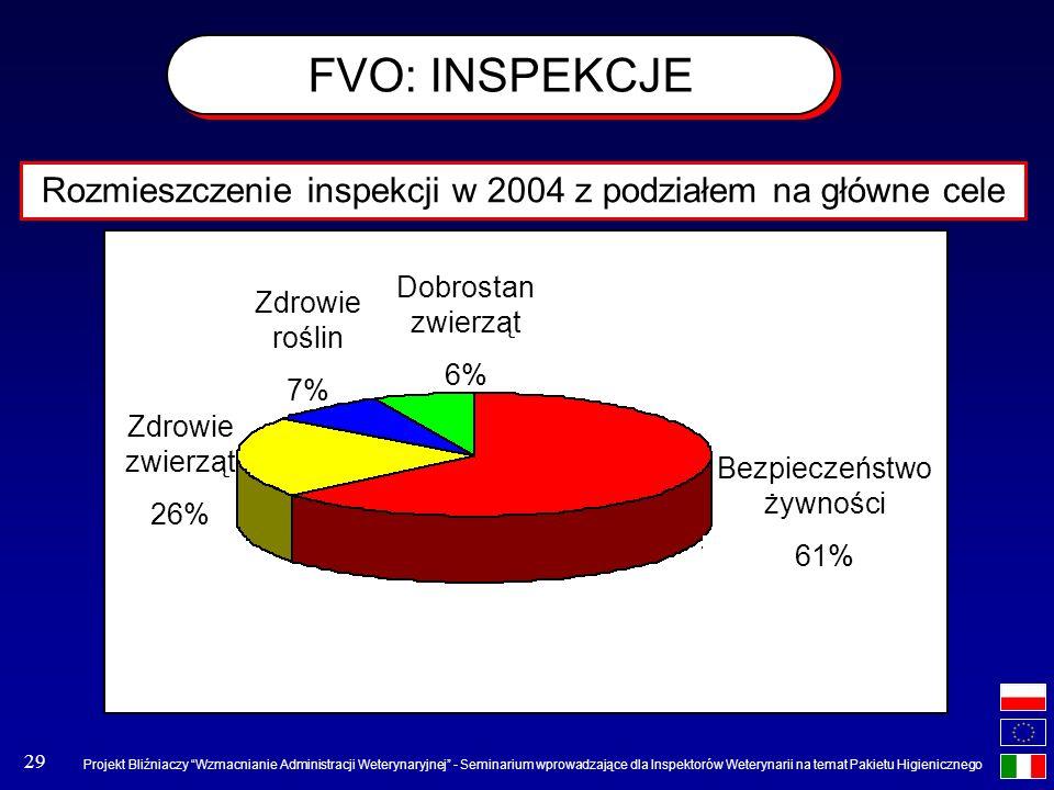 FVO: INSPEKCJE Rozmieszczenie inspekcji w 2004 z podziałem na główne cele. Dobrostan zwierząt. 6%