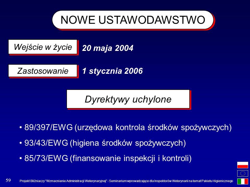 NOWE USTAWODAWSTWO Dyrektywy uchylone Wejście w życie 20 maja 2004