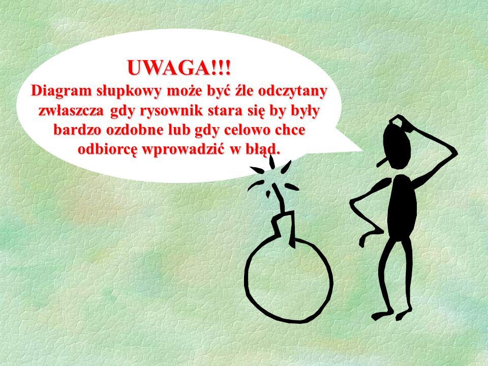 UWAGA!!! Diagram słupkowy może być źle odczytany
