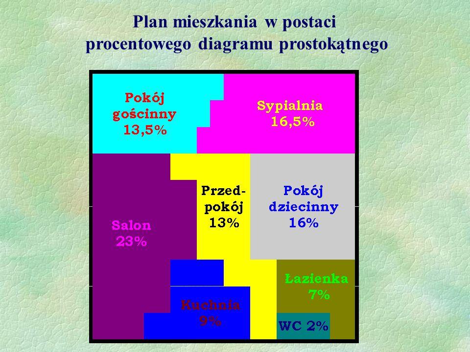 Plan mieszkania w postaci procentowego diagramu prostokątnego