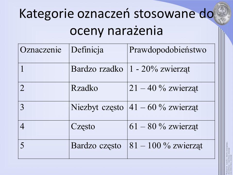 Kategorie oznaczeń stosowane do oceny narażenia