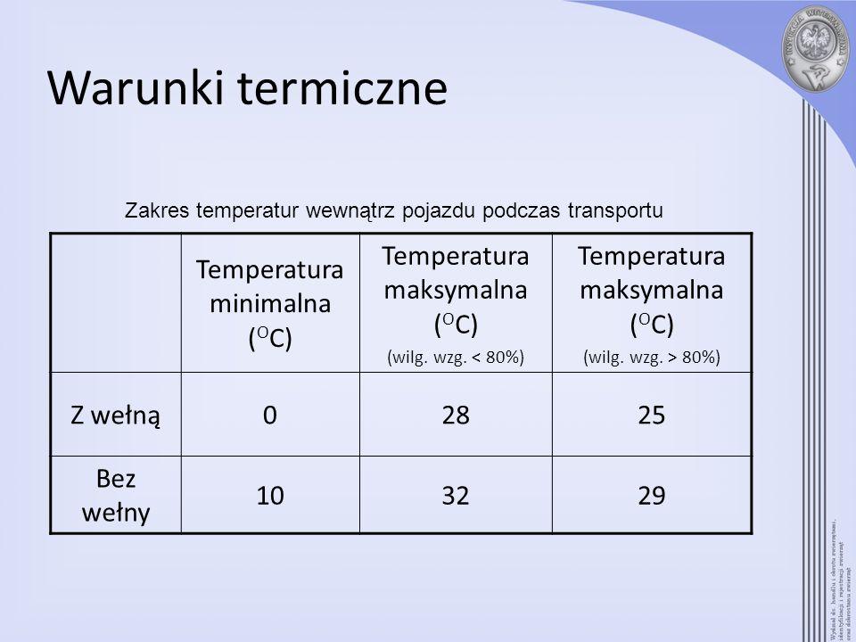 Warunki termiczne Temperatura minimalna (OC)