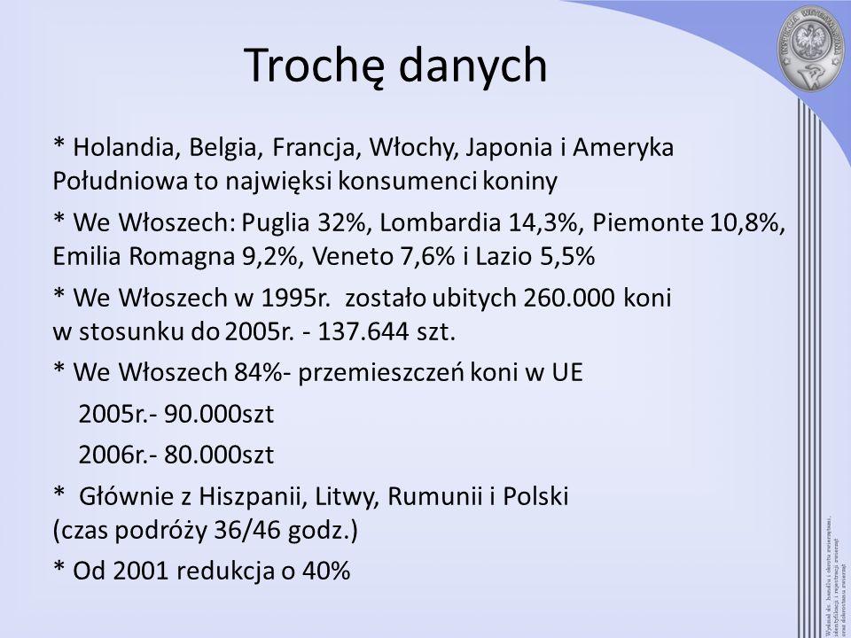Trochę danych* Holandia, Belgia, Francja, Włochy, Japonia i Ameryka Południowa to najwięksi konsumenci koniny.