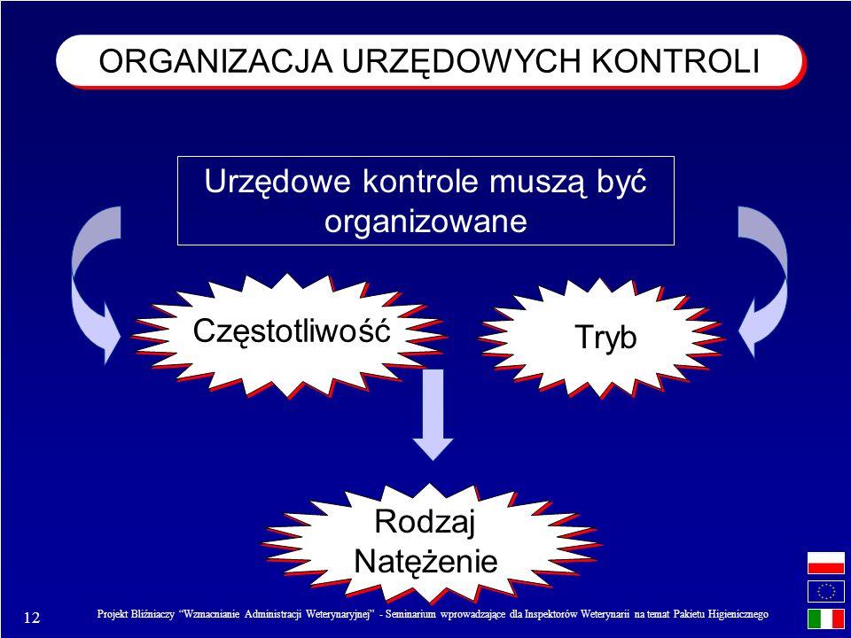 ORGANIZACJA URZĘDOWYCH KONTROLI
