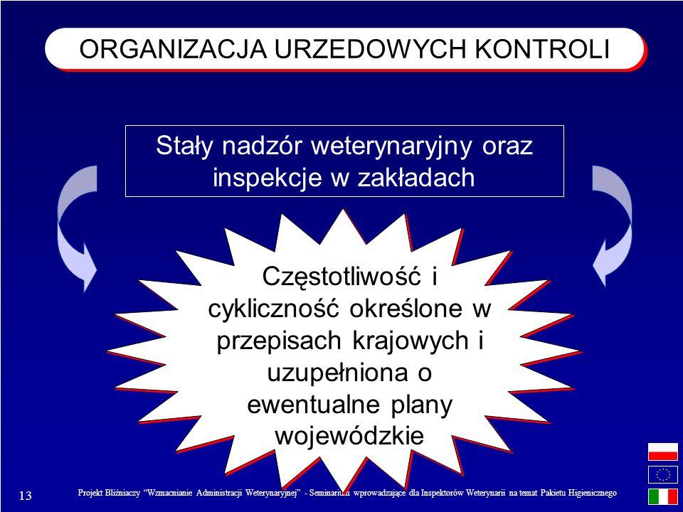 ORGANIZACJA URZEDOWYCH KONTROLI