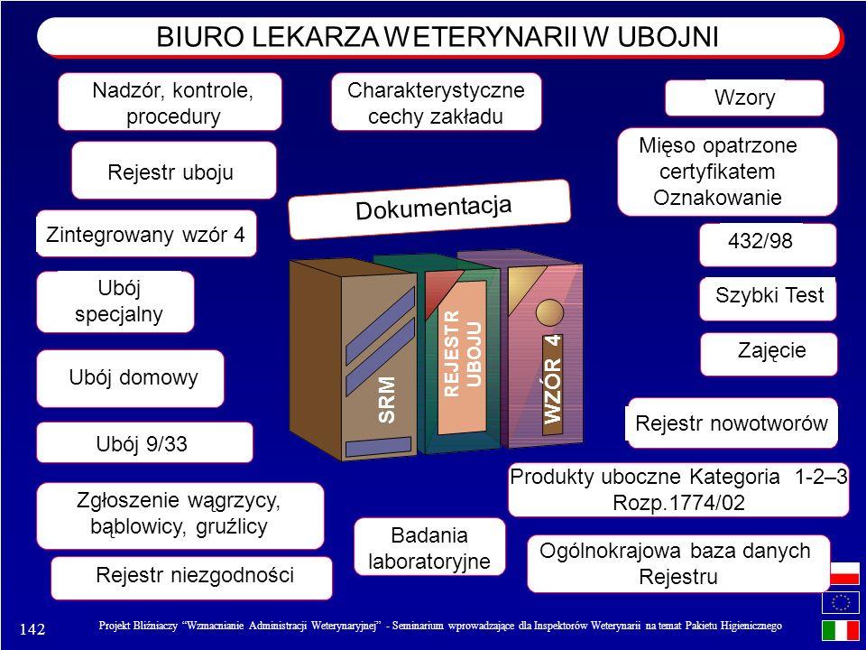 BIURO LEKARZA WETERYNARII W UBOJNI
