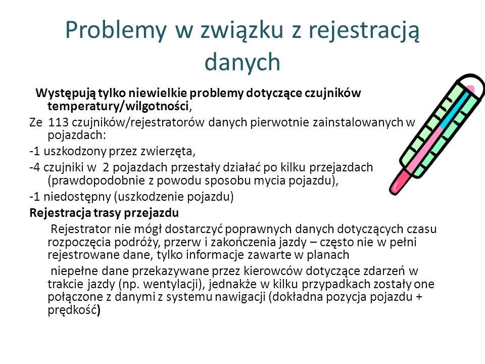 Problemy w związku z rejestracją danych