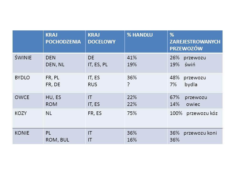 KRAJ POCHODZENIA KRAJ DOCELOWY. % HANDLU. % ZAREJESTROWANYCH PRZEWOZÓW. ŚWINIE. DEN. DEN, NL. DE.