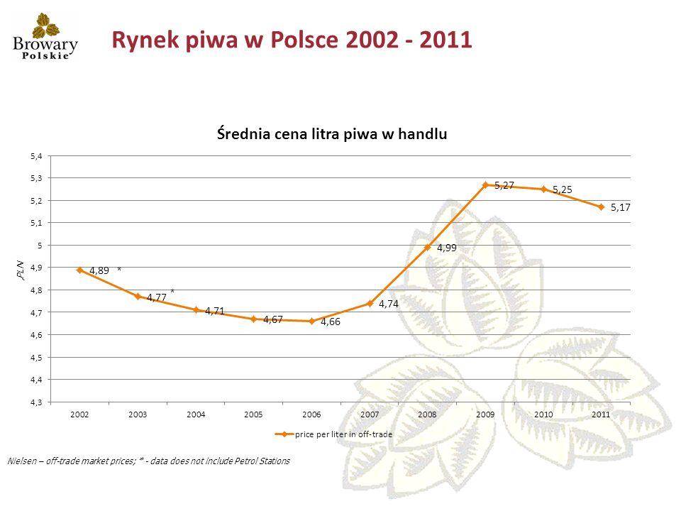 Rynek piwa w Polsce 2002 - 2011 * * 'PLN