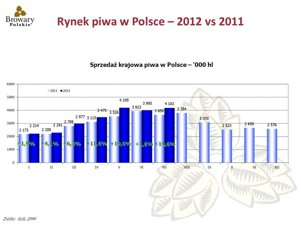 Rynek piwa w Polsce – 2012 vs 2011 Sprzedaż krajowa piwa w Polsce – '000 hl. +1,9% +4,1% +6,3% +11,6%