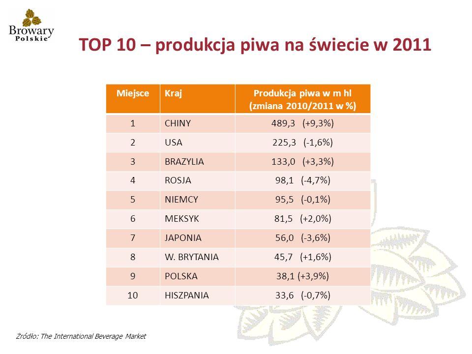 TOP 10 – produkcja piwa na świecie w 2011