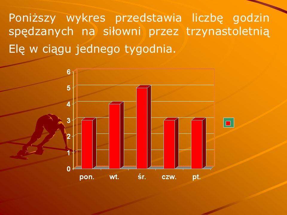 Poniższy wykres przedstawia liczbę godzin spędzanych na siłowni przez trzynastoletnią Elę w ciągu jednego tygodnia.
