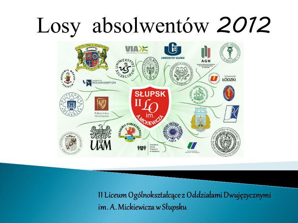 Losy absolwentów 2012 Losy absolwentów 2012