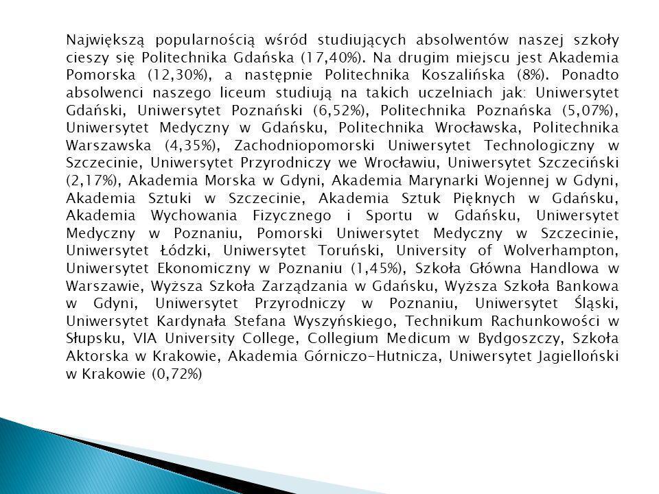 Największą popularnością wśród studiujących absolwentów naszej szkoły cieszy się Politechnika Gdańska (17,40%).