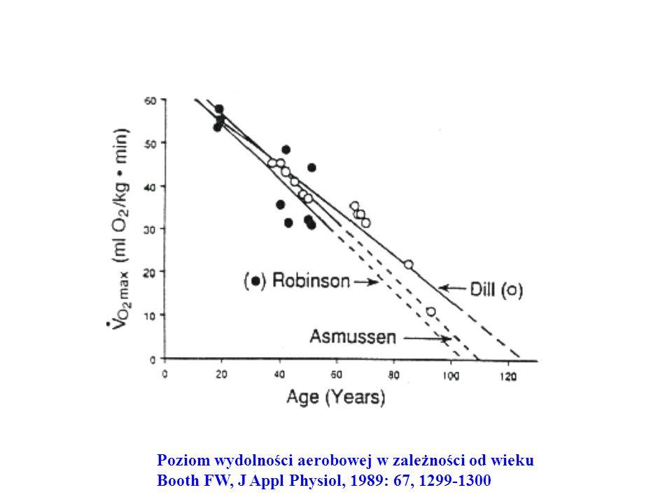 Poziom wydolności aerobowej w zależności od wieku