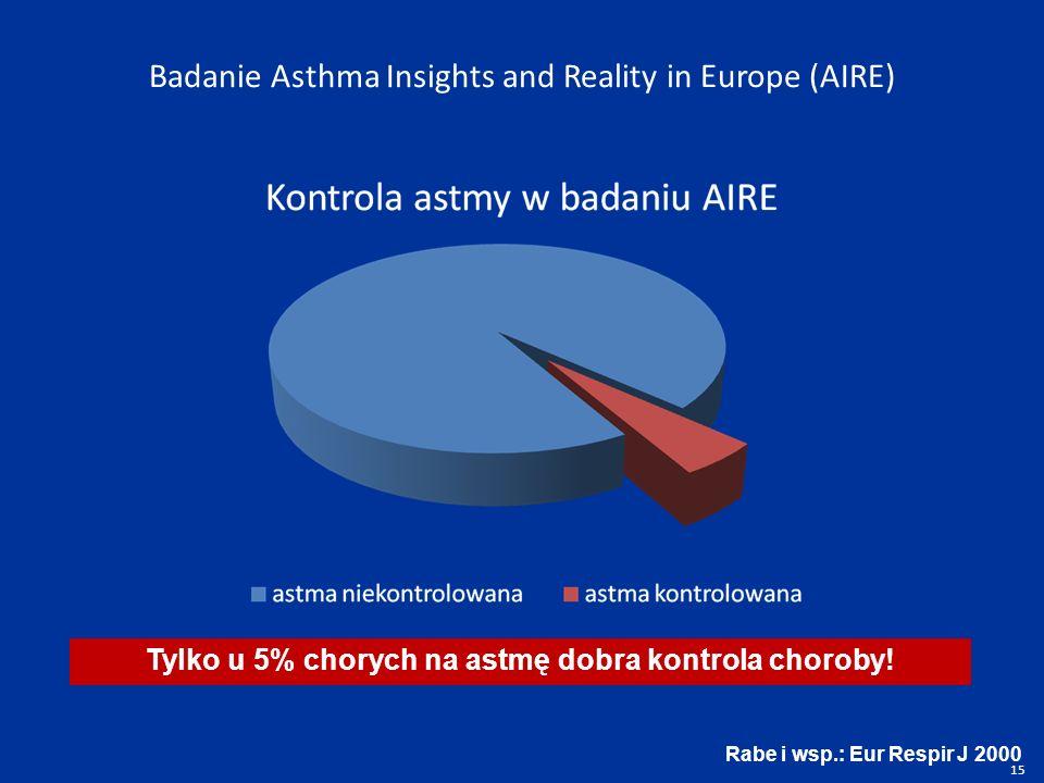 Tylko u 5% chorych na astmę dobra kontrola choroby!