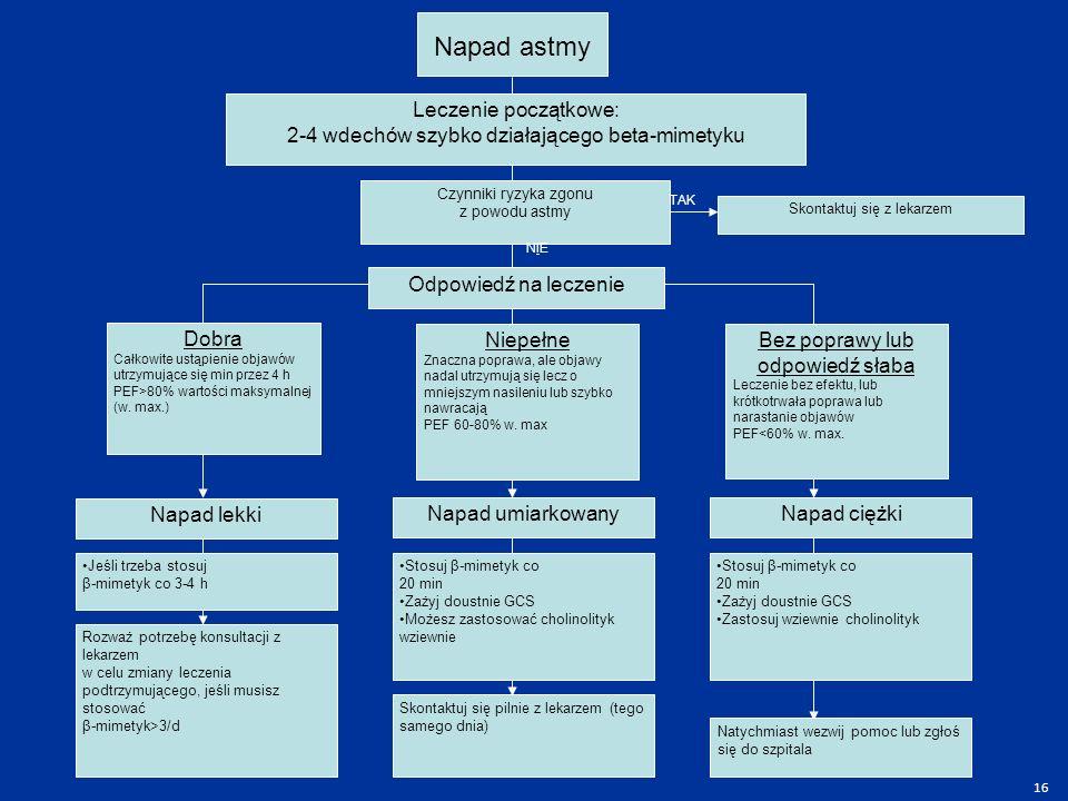 Napad astmy Leczenie początkowe: