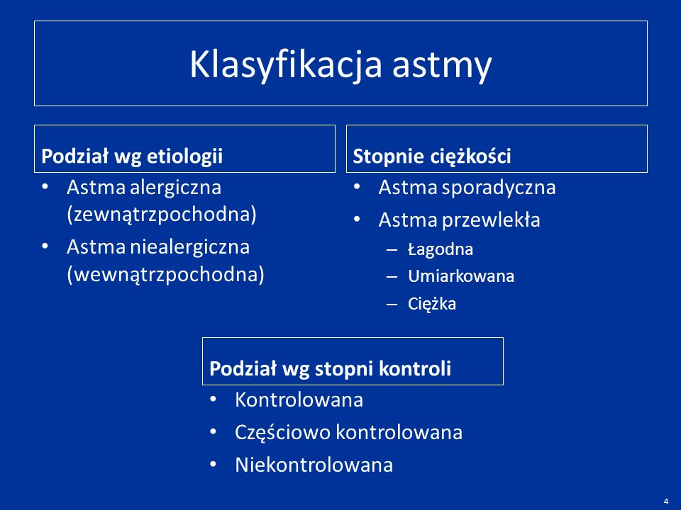 Klasyfikacja astmy Podział wg etiologii Stopnie ciężkości