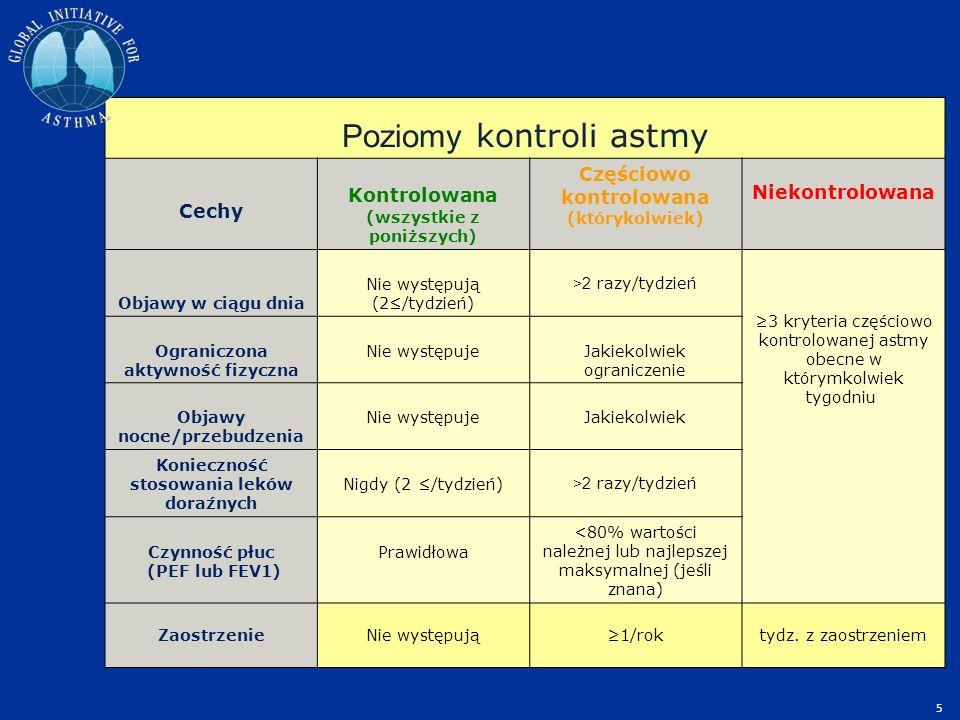 Poziomy kontroli astmy