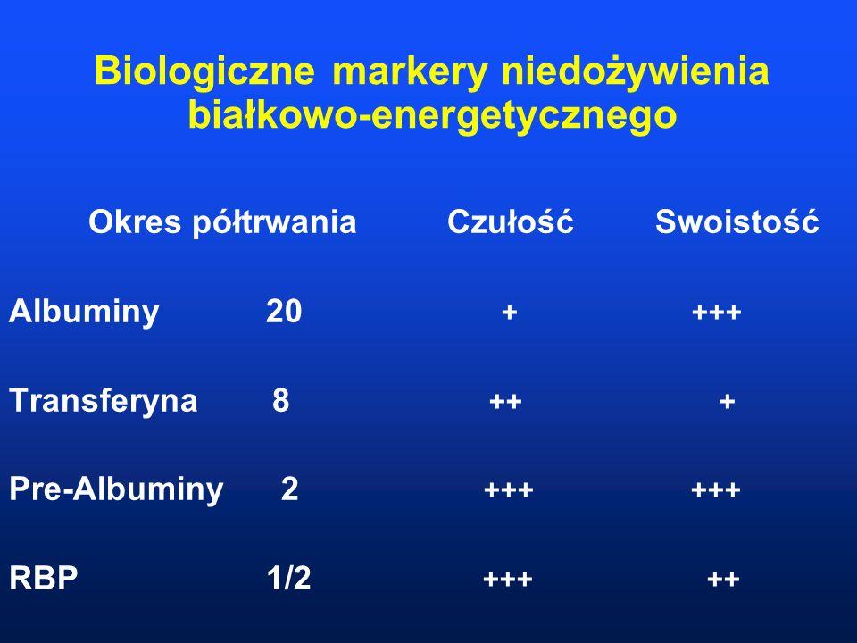 Biologiczne markery niedożywienia białkowo-energetycznego