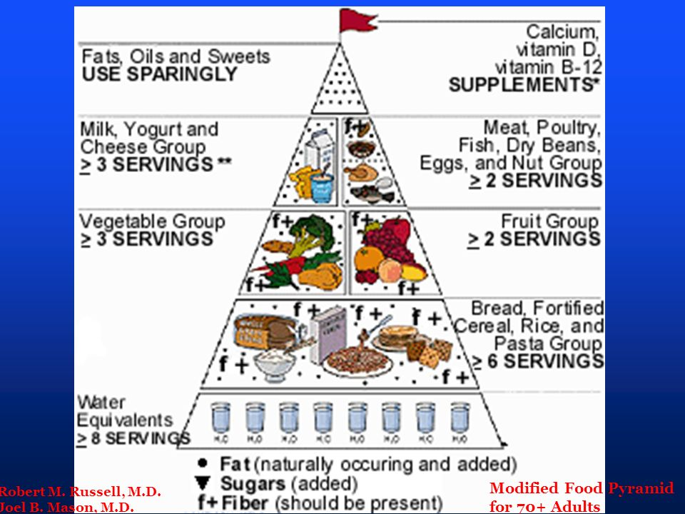 Modified Food Pyramid for 70+ Adults Robert M. Russell, M.D.