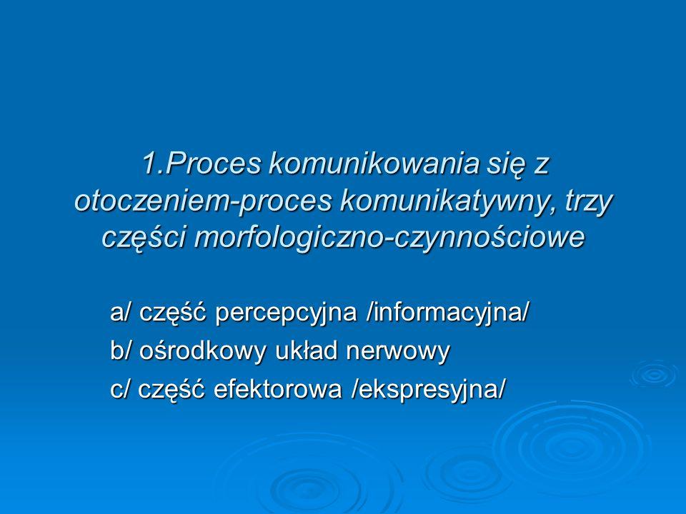 1.Proces komunikowania się z otoczeniem-proces komunikatywny, trzy części morfologiczno-czynnościowe