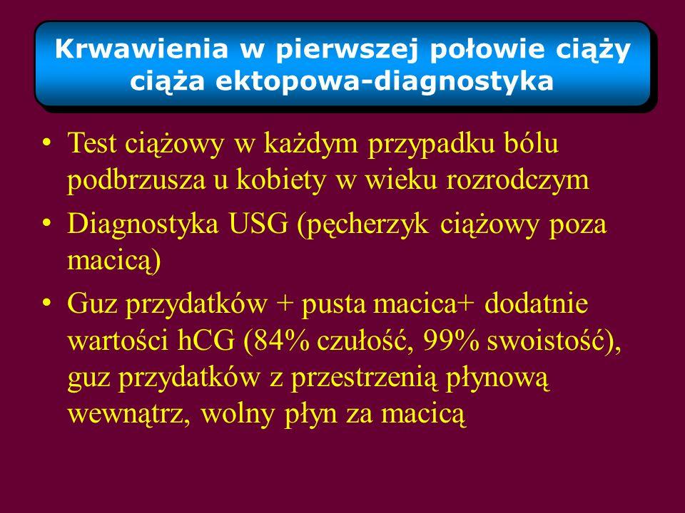Krwawienia w pierwszej połowie ciąży ciąża ektopowa-diagnostyka