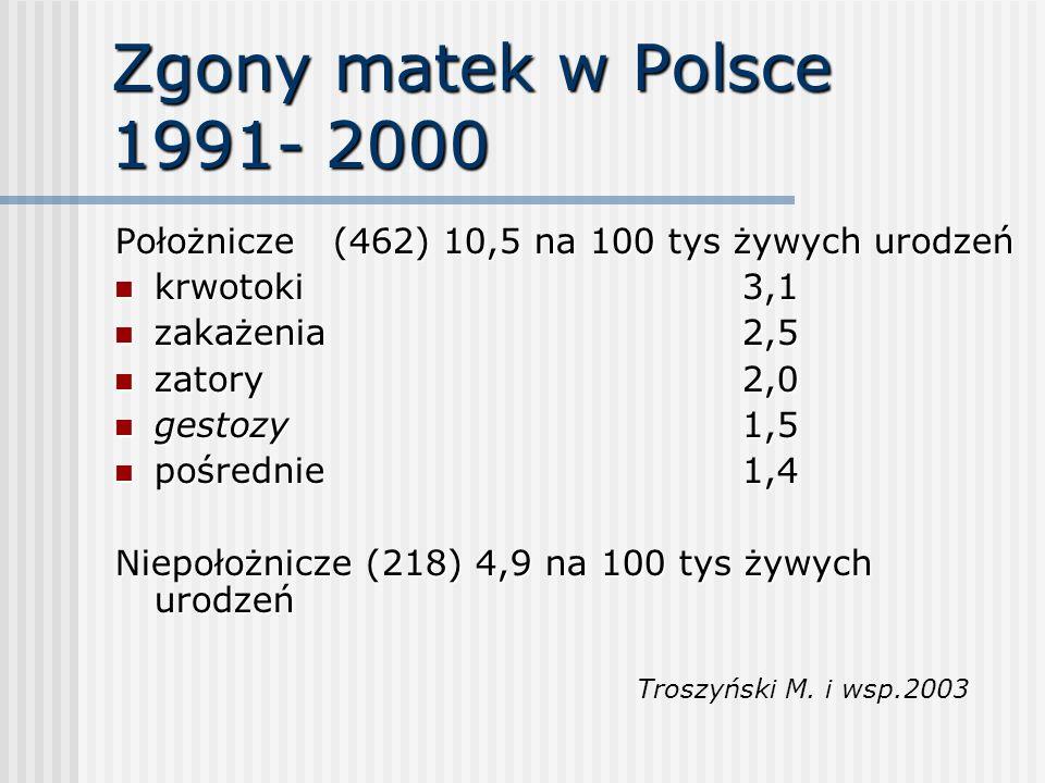 Zgony matek w Polsce 1991- 2000 Położnicze (462) 10,5 na 100 tys żywych urodzeń. krwotoki 3,1.