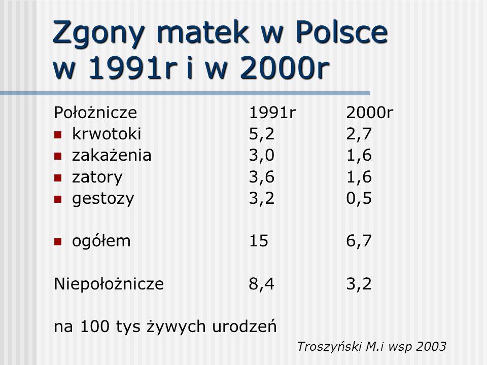 Zgony matek w Polsce w 1991r i w 2000r