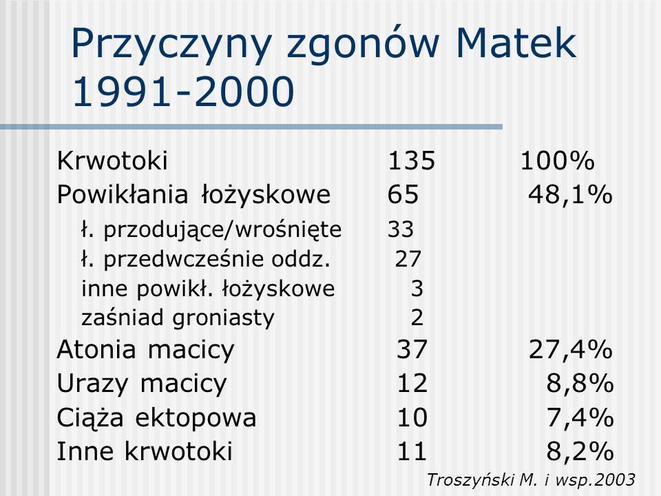 Przyczyny zgonów Matek 1991-2000