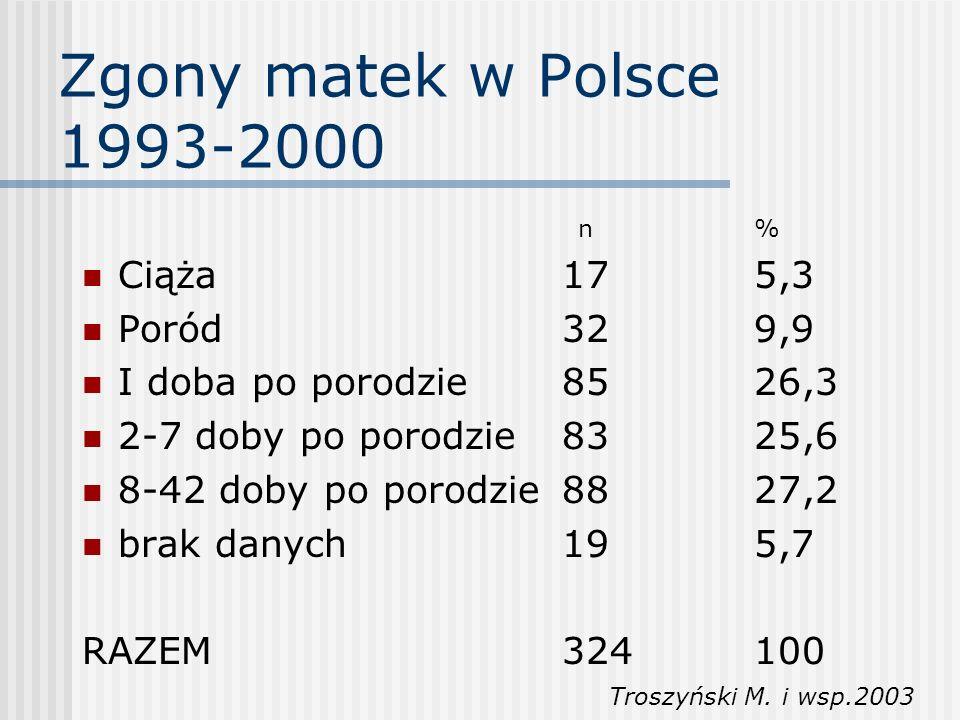 Zgony matek w Polsce 1993-2000 Ciąża 17 5,3 Poród 32 9,9