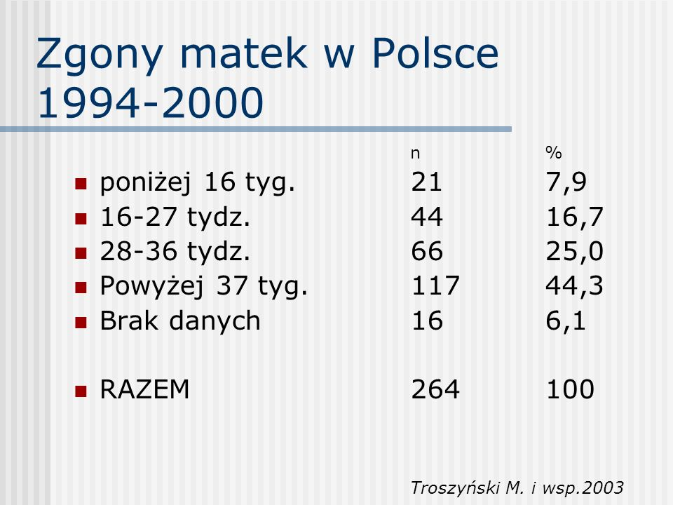 Zgony matek w Polsce 1994-2000 poniżej 16 tyg. 21 7,9