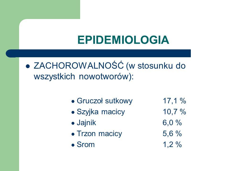 EPIDEMIOLOGIA ZACHOROWALNOŚĆ (w stosunku do wszystkich nowotworów):
