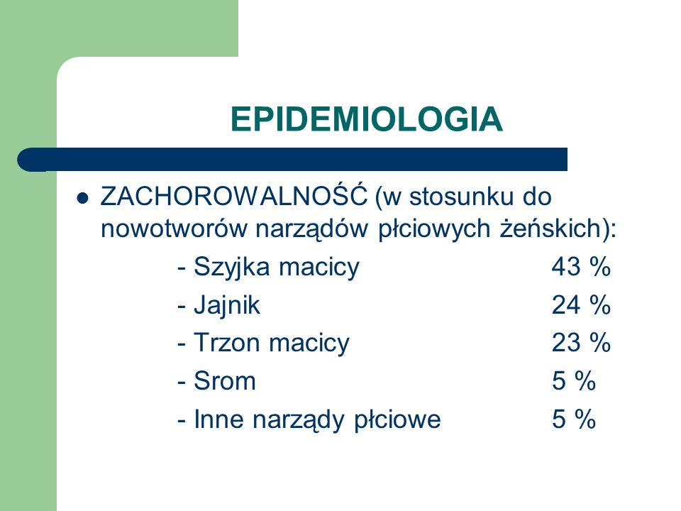 EPIDEMIOLOGIA ZACHOROWALNOŚĆ (w stosunku do nowotworów narządów płciowych żeńskich): - Szyjka macicy 43 %