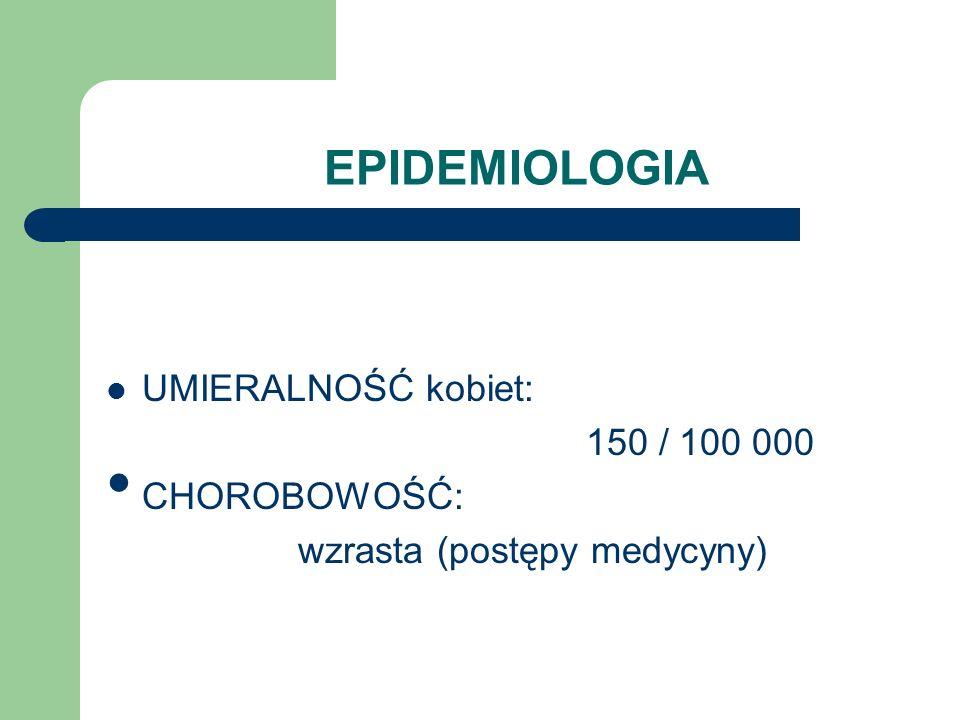 EPIDEMIOLOGIA UMIERALNOŚĆ kobiet: 150 / 100 000 CHOROBOWOŚĆ: