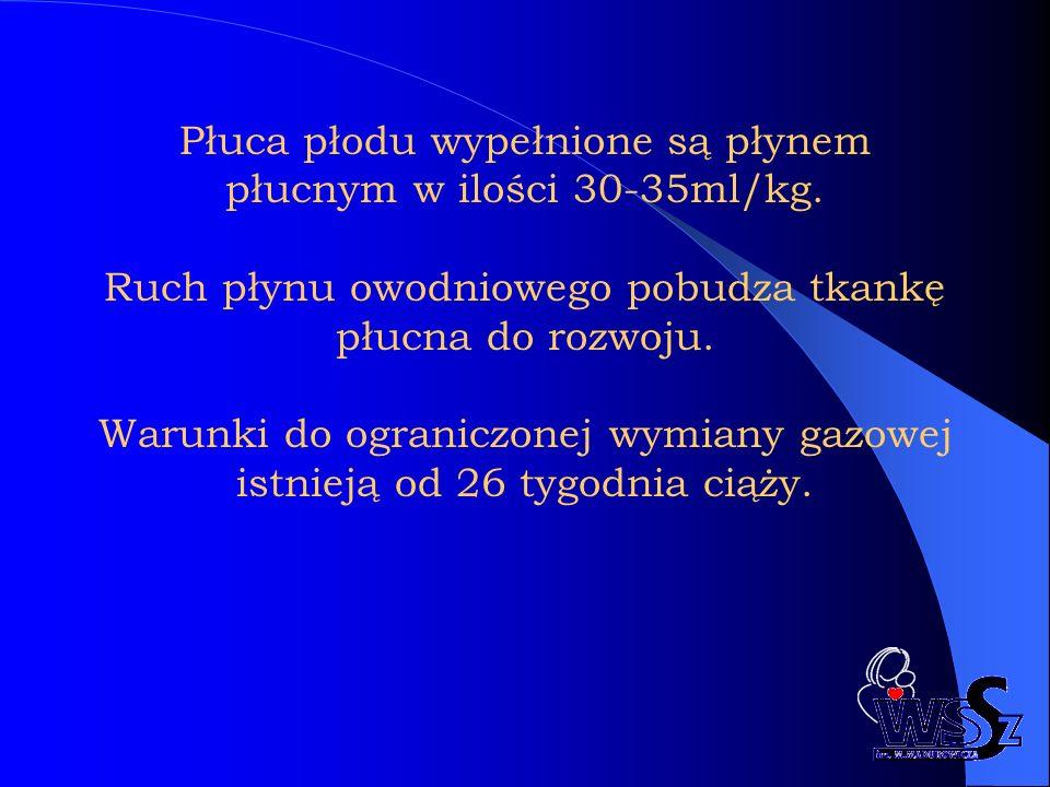 Płuca płodu wypełnione są płynem płucnym w ilości 30-35ml/kg