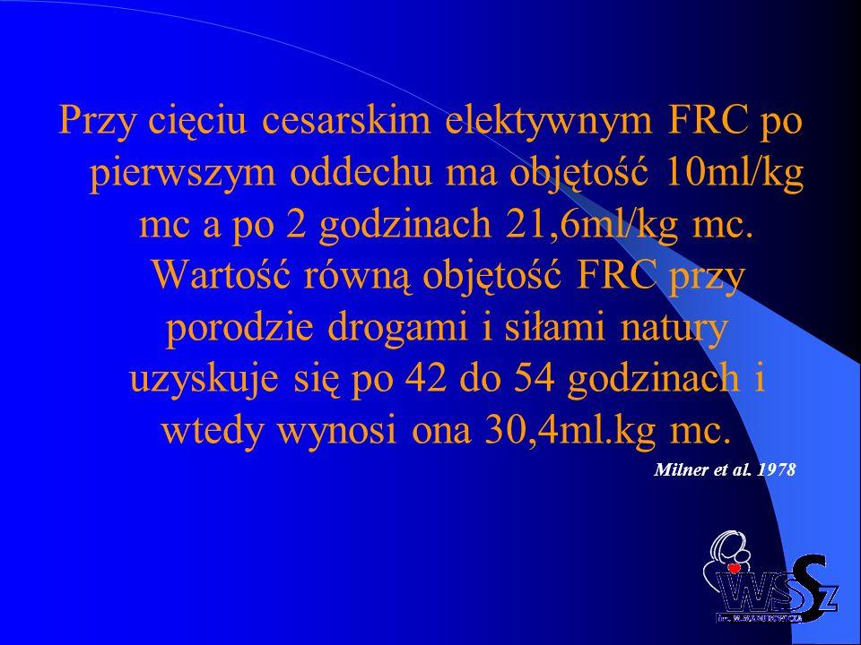 Przy cięciu cesarskim elektywnym FRC po pierwszym oddechu ma objętość 10ml/kg mc a po 2 godzinach 21,6ml/kg mc. Wartość równą objętość FRC przy porodzie drogami i siłami natury uzyskuje się po 42 do 54 godzinach i wtedy wynosi ona 30,4ml.kg mc.