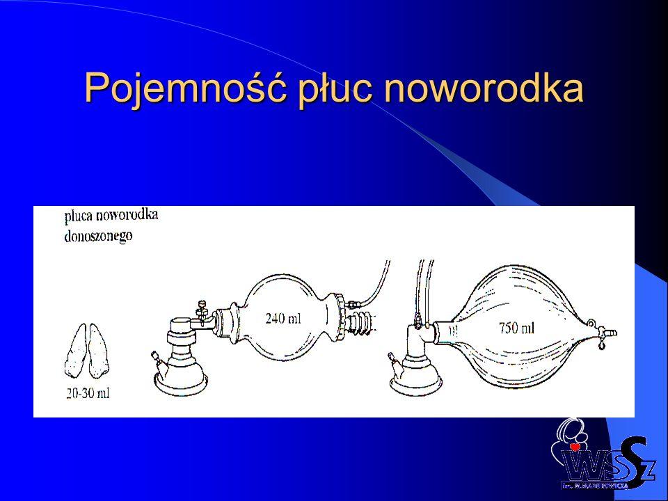 Pojemność płuc noworodka