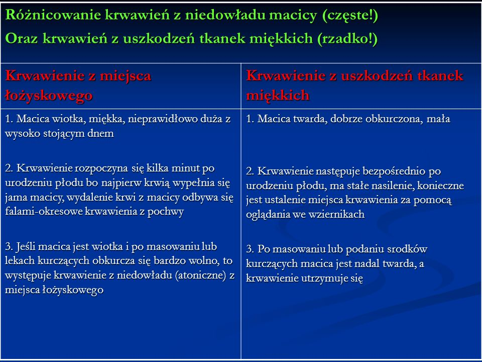 Różnicowanie krwawień z niedowładu macicy (częste!)