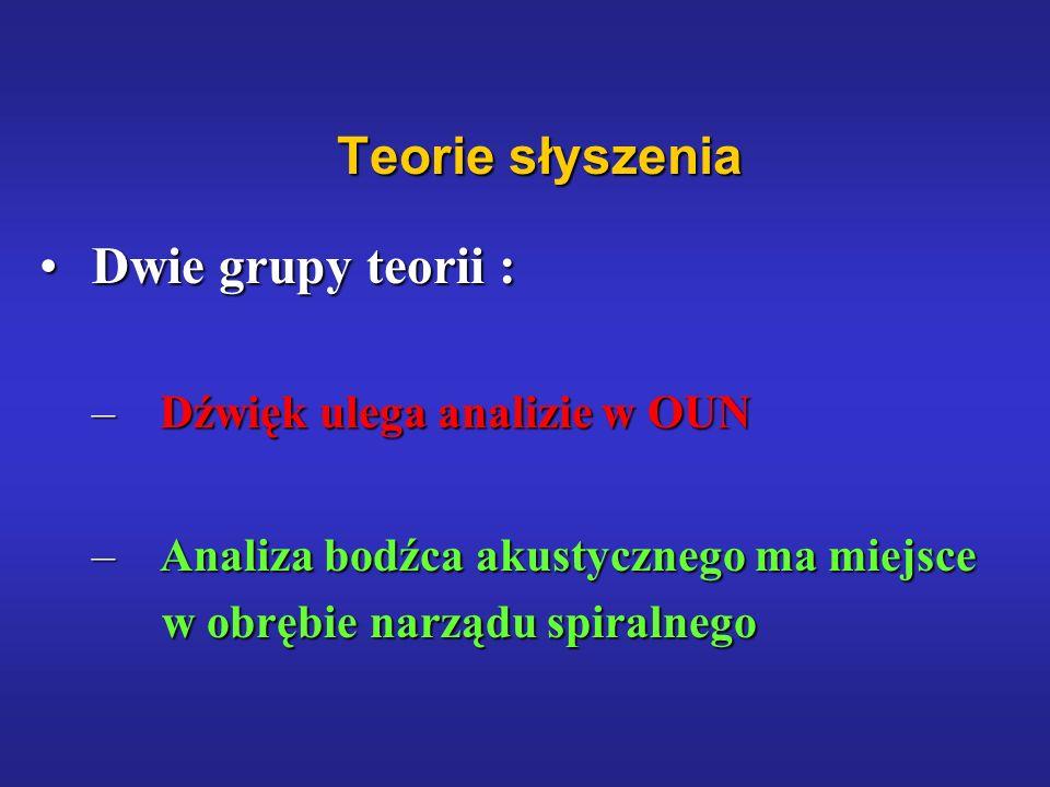 Teorie słyszenia Dwie grupy teorii : Dźwięk ulega analizie w OUN