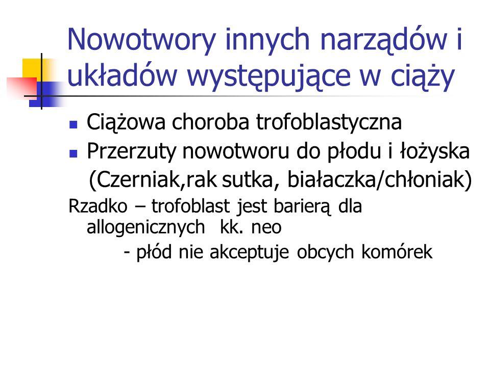 Nowotwory innych narządów i układów występujące w ciąży