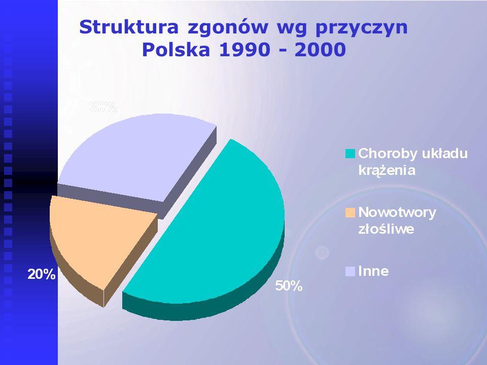 Struktura zgonów wg przyczyn Polska 1990 - 2000