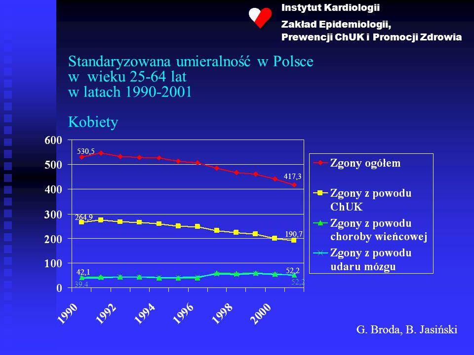 Instytut Kardiologii Zakład Epidemiologii, Prewencji ChUK i Promocji Zdrowia.