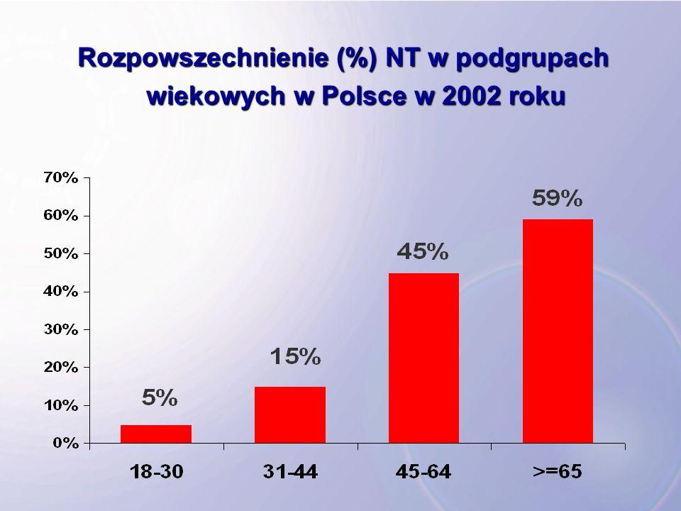 Rozpowszechnienie (%) NT w podgrupach wiekowych w Polsce w 2002 roku