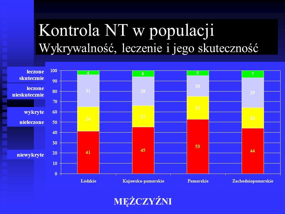 Kontrola NT w populacji Wykrywalność, leczenie i jego skuteczność