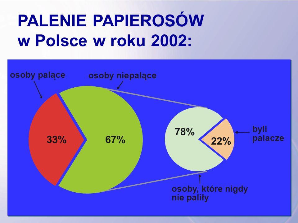 PALENIE PAPIEROSÓW w Polsce w roku 2002: 33% 22% 78% 67% osoby palące